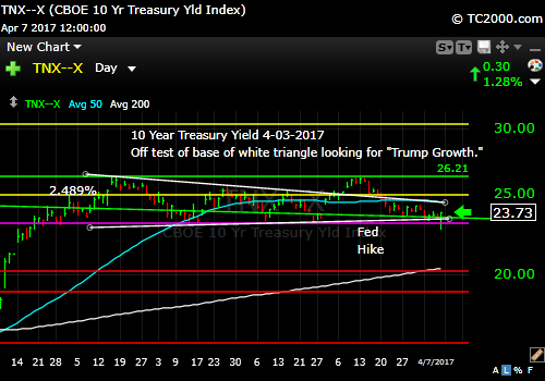 tnx-10-year-treasury-note-market-timing-chart-2017-04-07