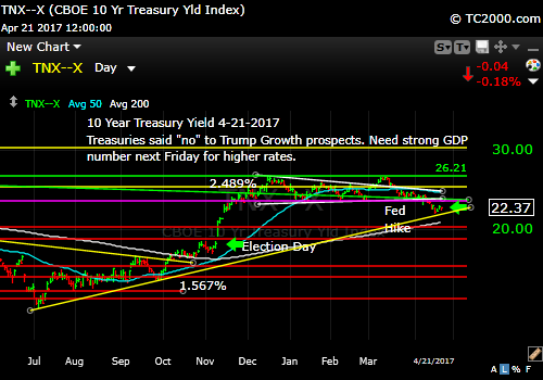 tnx-10-year-treasury-note-market-timing-chart-2017-04-21-close