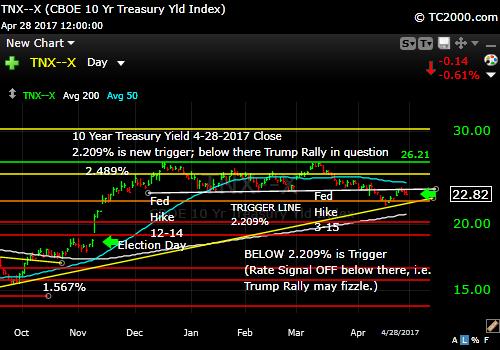 tnx-10-year-treasury-note-market-timing-chart-2017-04-28-close