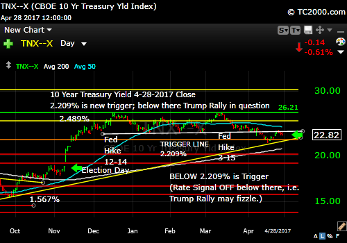 tnx-10-year-treasury-note-market-timing-chart-2017-04-28-close