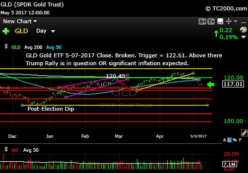 gld-gold-etf-market-timing-chart-2017-05-05-close