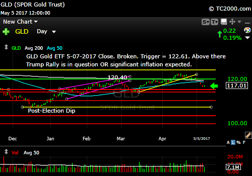 gld-gold-etf-market-timing-chart-2017-05-05-close