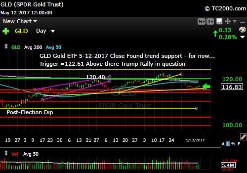 gld-vs-tnx-market-timing-chart-2017-05-12-close