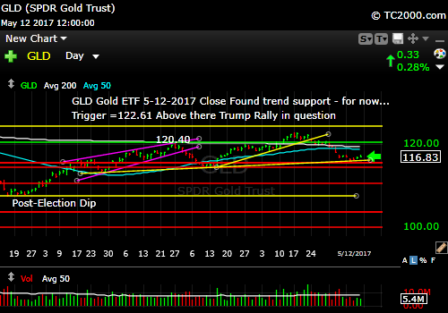 gld-vs-tnx-market-timing-chart-2017-05-12-close