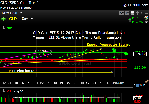 gld-vs-tnx-market-timing-chart-2017-05-19-close