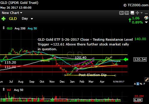 gld-vs-tnx-market-timing-chart-2017-05-26-close