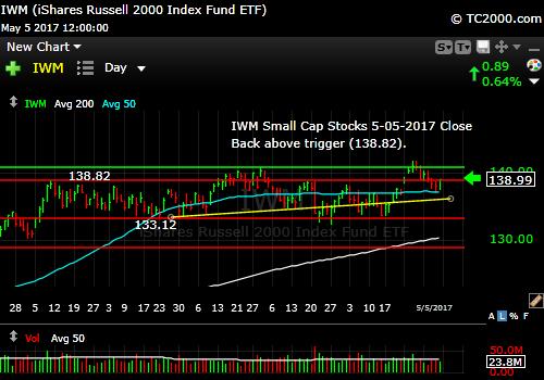iwm-russell-2000-etf-market-timing-chart-2017-05-05-close