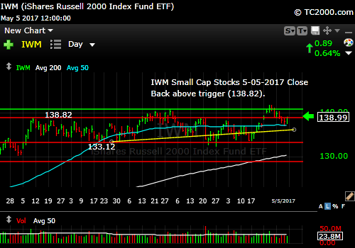 iwm-russell-2000-etf-market-timing-chart-2017-05-05-close