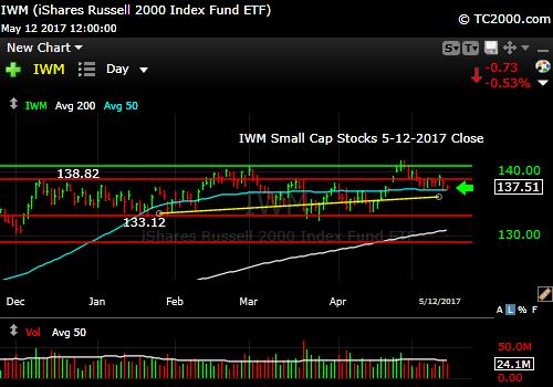 iwm-russell-2000-etf-market-timing-chart-2017-05-12-close