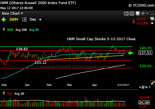 iwm-russell-2000-etf-market-timing-chart-2017-05-12-close