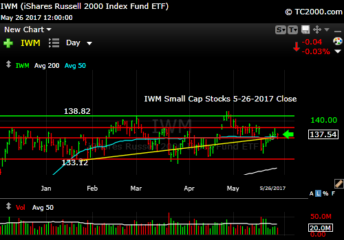 iwm-russell-2000-etf-market-timing-chart-2017-05-26-close