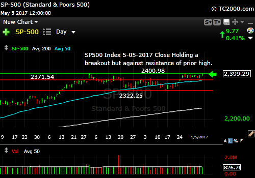 sp500-index-spx-market-timing-chart-2017-05-05-close