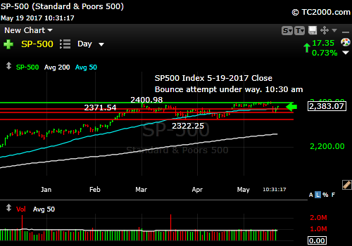 sp500-index-spx-market-timing-chart-2017-05-19-1030am