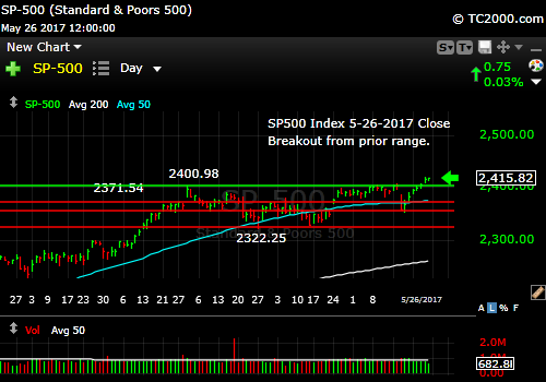 sp500-index-spx-market-timing-chart-2017-05-26-close