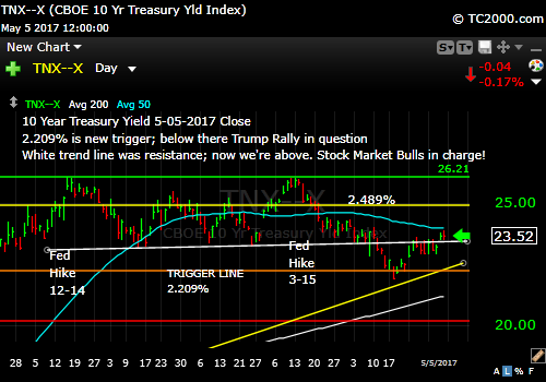 tnx-10-year-treasury-note-market-timing-chart-2017-05-07-close