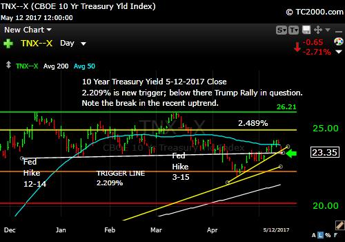 tnx-10-year-treasury-note-market-timing-chart-2017-05-12-close