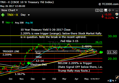 tnx-10-year-treasury-note-market-timing-chart-2017-05-26-close