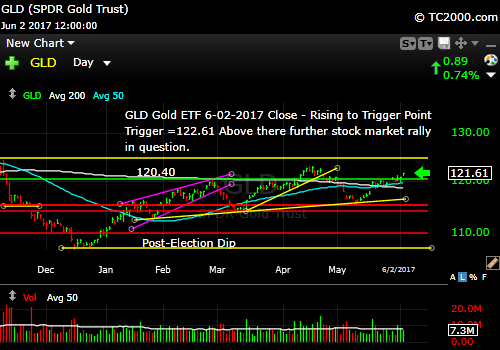 gld-vs-tnx-market-timing-chart-2017-06-02-close