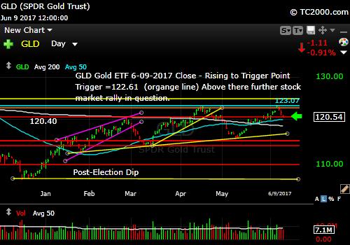 gld-vs-tnx-market-timing-chart-2017-06-09-close