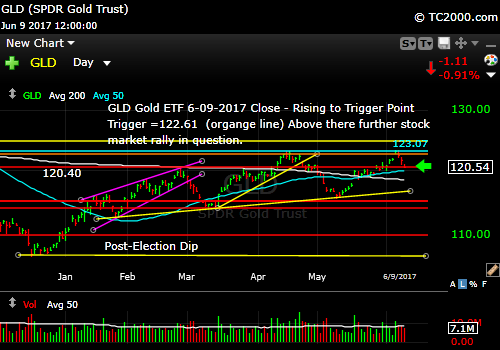 gld-vs-tnx-market-timing-chart-2017-06-09-close