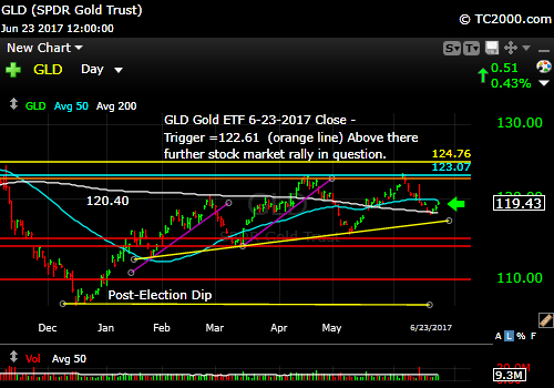 gld-vs-tnx-market-timing-chart-2017-06-23-close