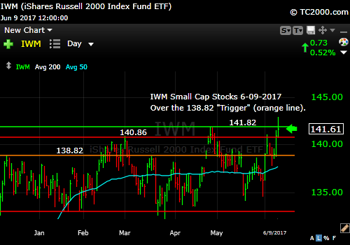 iwm-russell-2000-etf-market-timing-chart-2017-06-09-close