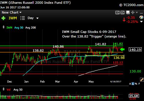iwm-russell-2000-etf-market-timing-chart-2017-06-16-close