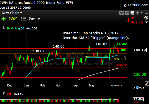 iwm-russell-2000-etf-market-timing-chart-2017-06-16-close