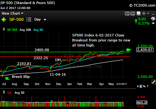sp500-index-spx-market-timing-chart-2017-06-02-close