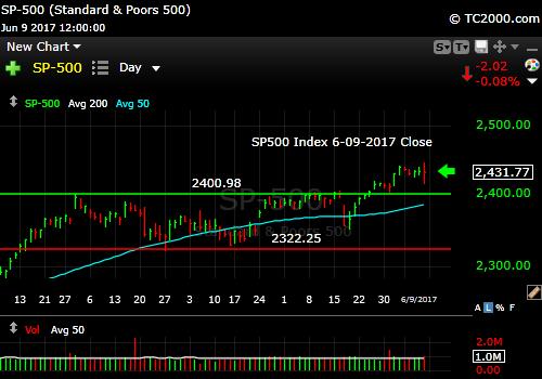 sp500-index-spx-market-timing-chart-2017-06-09-close