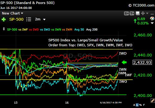 sp500-index-vs-iwf-iwd-iwm-iwo-iwn-market-timing-chart-2016-06-16-close