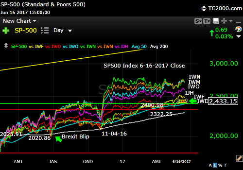 sp500-index-vs-iwf-iwd-iwm-iwo-iwn-since-2016-02-11-low-market-timing-chart-2016-06-16-close