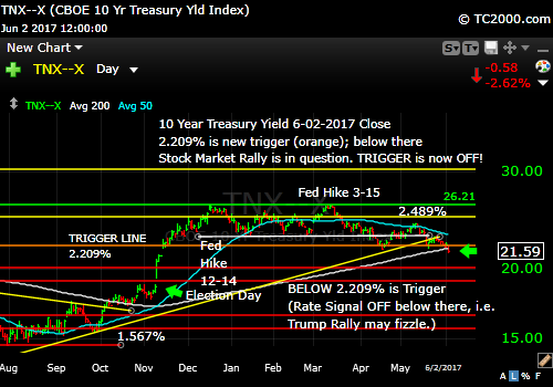 tnx-10-year-treasury-note-market-timing-chart-2017-06-02-close
