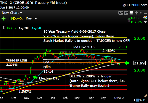 tnx-10-year-treasury-note-market-timing-chart-2017-06-09-close