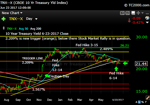tnx-10-year-treasury-note-market-timing-chart-2017-06-23-close