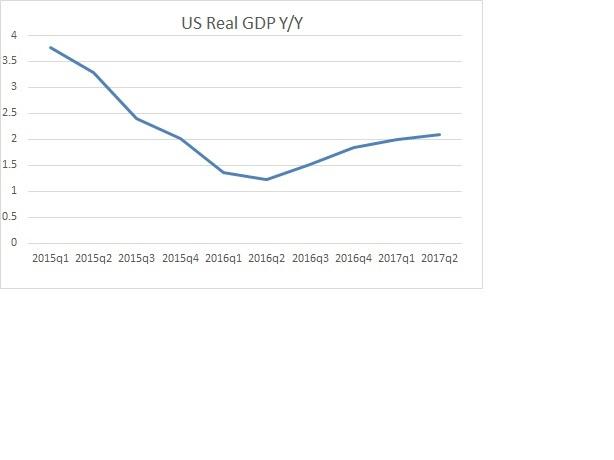 2017-07-28-Real GDP-Y over Y