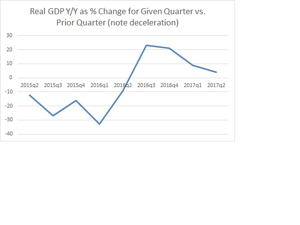 2017-Q2-GDP-Chart back to 2015-% change Q to Q