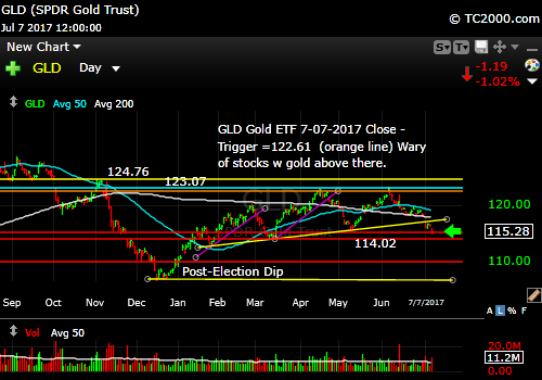 gld-gold-etf-market-timing-chart-2017-07-07-close