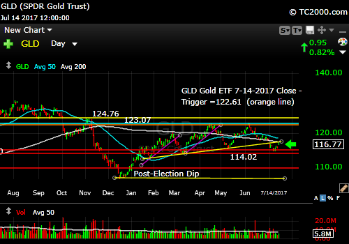 gld-gold-etf-market-timing-chart-2017-07-14-close