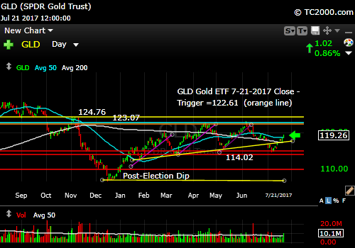 gld-gold-etf-market-timing-chart-2017-07-21-close