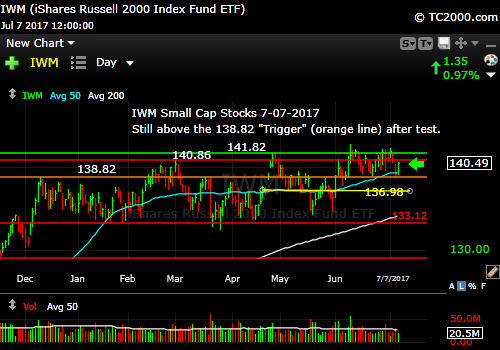iwm-russell-2000-etf-market-timing-chart-2017-7-07-close
