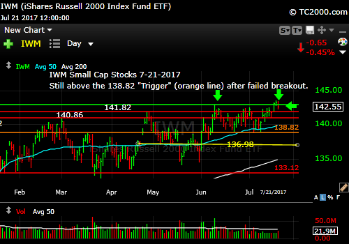 iwm-russell-2000-etf-market-timing-chart-2017-7-21-close