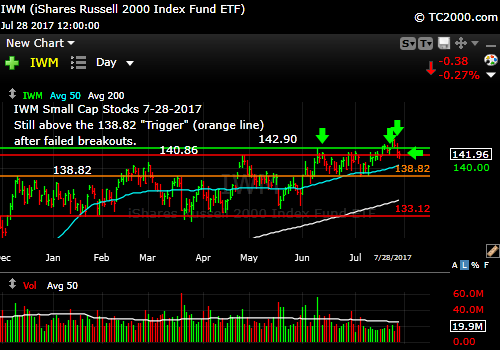 iwm-russell-2000-etf-market-timing-chart-2017-7-28-close