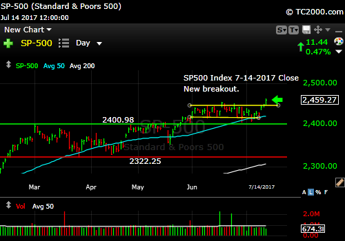 sp500-index-spx-market-timing-chart-2017-07-14-close