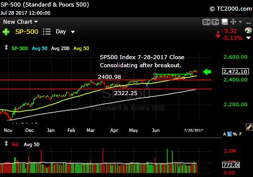 sp500-index-spx-market-timing-chart-2017-07-28-close