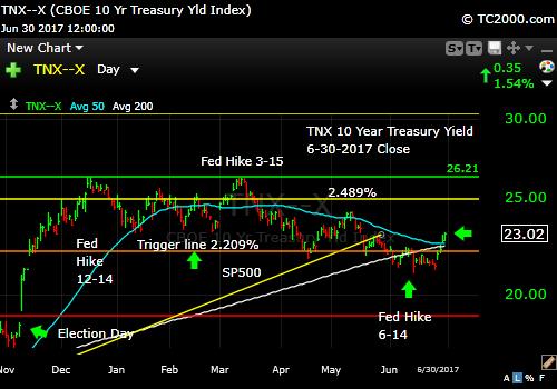 tnx-10-year-treasury-note-market-timing-chart-2017-06-30-close