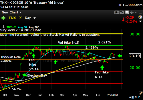 tnx-10-year-treasury-note-market-timing-chart-2017-7-14-close