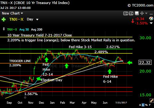 tnx-10-year-treasury-note-market-timing-chart-2017-7-21-close