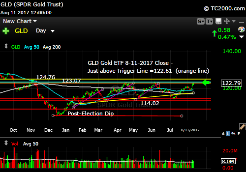 gld-gold-etf-market-timing-chart-2017-08-11-close