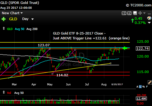gld-gold-etf-market-timing-chart-2017-08-25-close